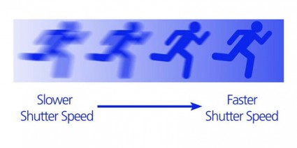 Shutter Speed by Pant