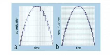 bit rate bit depth by pratik